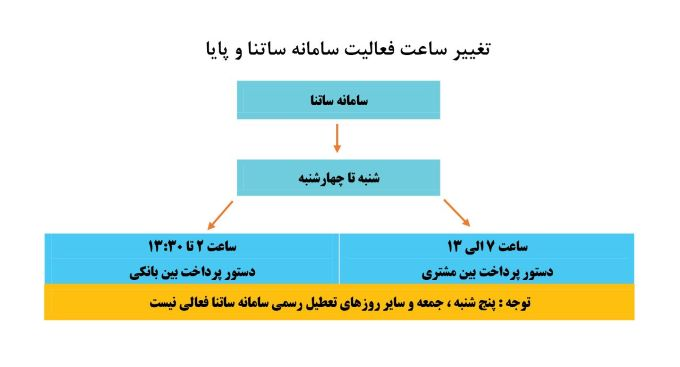 بانک توسعه تعاون ساتنا1