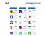 اپلیکیشن پرداخت بانک صادرات ایران «صاپ» رتبه اول بیشترین نرخ رشد نصب در سال ٩٨ را کسب کرد