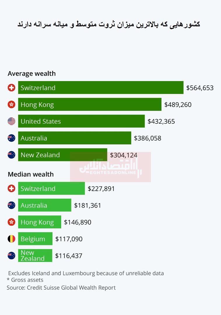 کدام کشورها واقعا ثروتمندترین هستند؟