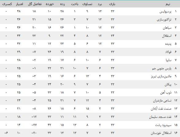 جدول لیگ برتر بعد از بازی استقلال و سایپا  + عکـس