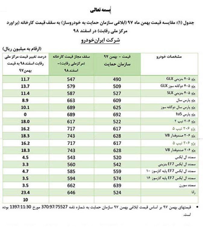 قیمتهای جدید خودروهای داخلی ابلاغ شد/پراید 37 میلیون و 400 هزار تومان + جدول