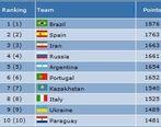 تیم ملی فوتسال ایران در رده نخست آسیا و سوم جهان ایستاد