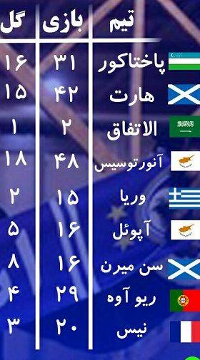 خط و نشان مهاجم جدید استقلال+ عکس