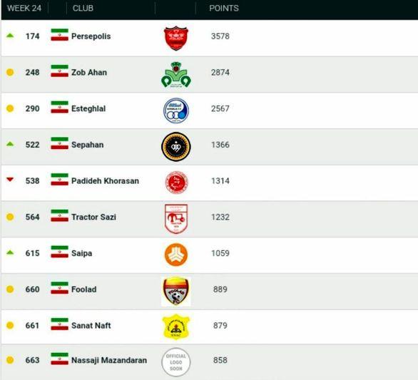 پرسپولیس بهترین تیم ایران شد + جدول رتبه بندی