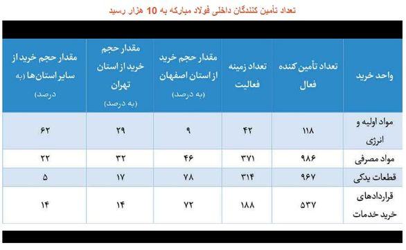 تعداد تأمین کنندگان داخلی فولاد مبارکه به 10 هزار رسید