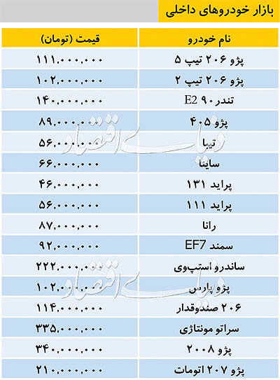 قیمت خودرو دوشنبه 20 خرداد