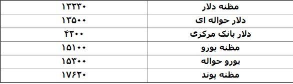 اخرین قیمت دلار و یورو  6 فروردین + جدول