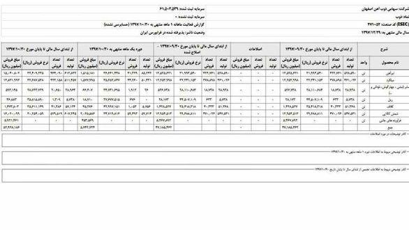رشد ۶۳ درصدی درآمد ذوب آهن اصفهان