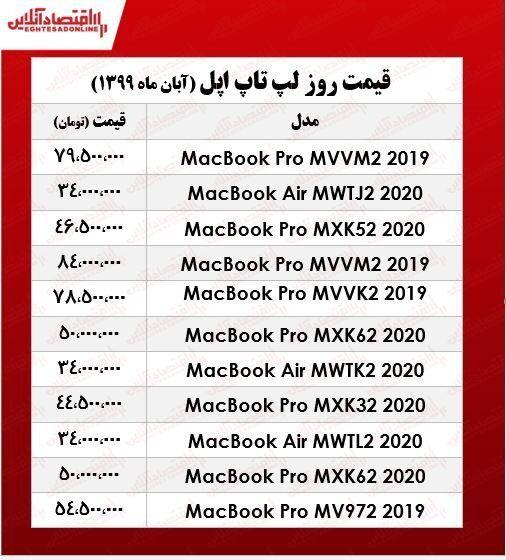 قیمت انواع لپ تاپ اپل در بازار/حداقل قیمت مک بوک ۳۴ میلیون تومان