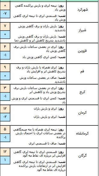 وضعیت آب و هوا در ۳ بهمن/ ورود سامانه هوای سرد از فردا به کشور