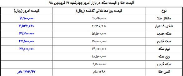 اخرین وضعیت بازار داغ سکه و طلا  / قیمت سکه پایین امد + جدول