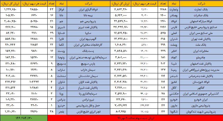 ارزش سهام عدالت امروز جمعه ۱۱ مهر ۹۹