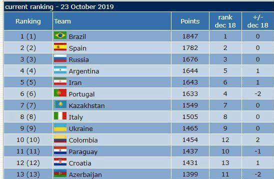 تیم ملی فوتسال ایران همچنان بر بام آسیا