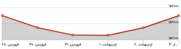 کاهش قیمت نفت بر بازار های مالی تاثیر گذاشت/ بازار سرمایه از اثر کاهش قیمت نفت مصوم ماند/ آیا در ماه رمضان طلا ارزان می شود؟