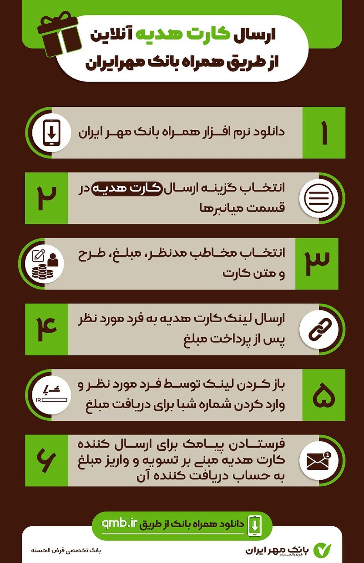 از کارت هدیه آنلاین بانک مهر ایران چه میدانید؟