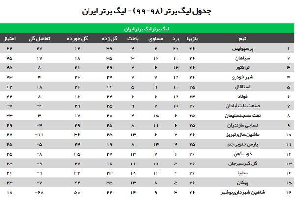 جدول لیگ برتر فوتبال پس از قهرمانی پرسپولیس