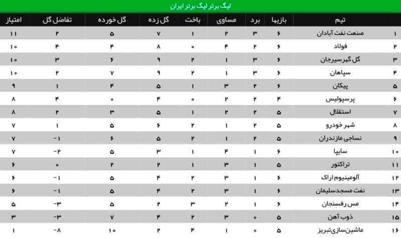نتایج هفته ششم+ جدول لیگ برتر