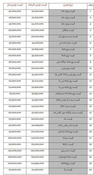قیمت خودرو دربازار امروز۱۰ بهمن ۹۷