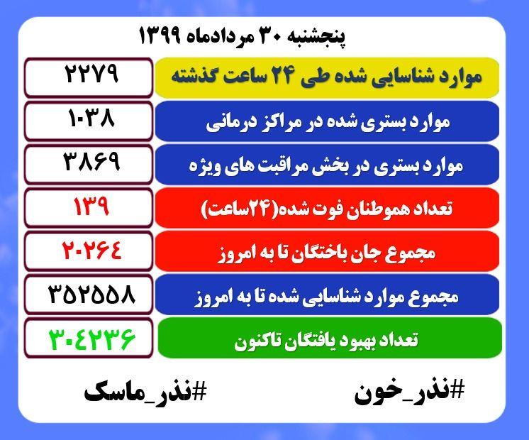 آخرین آمار کرونا در ایران؛ ۱۳۹ نفر فوتی در ۲۴ ساعت گذشته